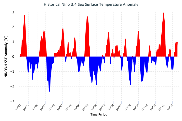 Figure 2 Historical Nino 3.4 Sea Surface Temperature Anomaly
