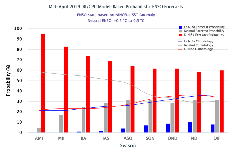 Figure 3 Mid-April 2019_IRI_CPC Model-Based Probabilistic ENSO Forecast