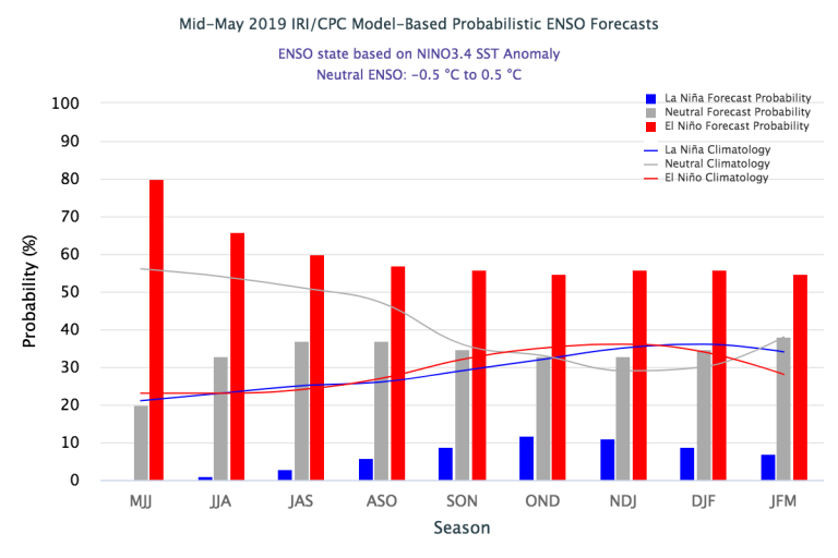 Figure 3 Mid-May 2019_IRI_CPC Model-Based Probabilistic ENSO Forecast