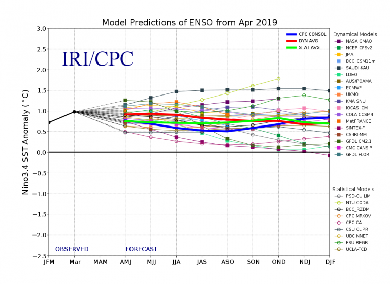 Figure 4 Model Predictions of ENSO from Apr 2019