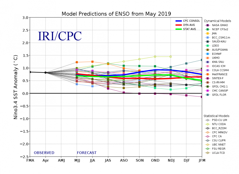 Figure 4 Model Predictions of ENSO from May 2019