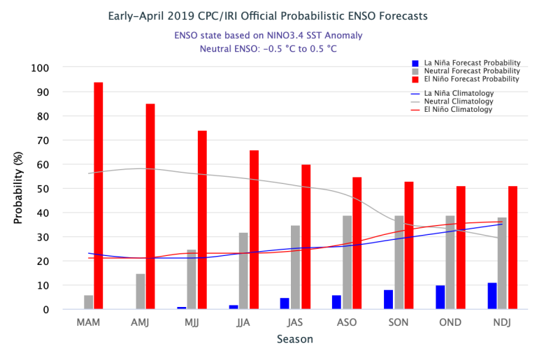 Figure1 Early-April 2019_IRI Official Probabilistic ENSO Forecast