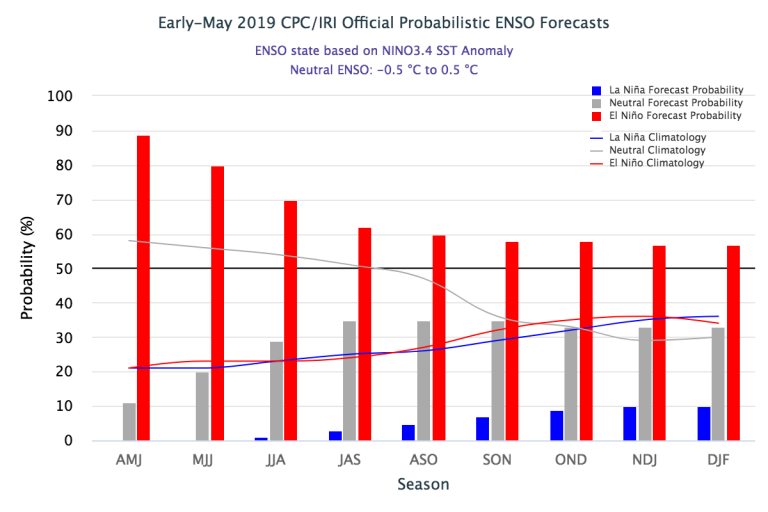 Figure1 Early-May 2019_IRI Official Probabilistic ENSO Forecast