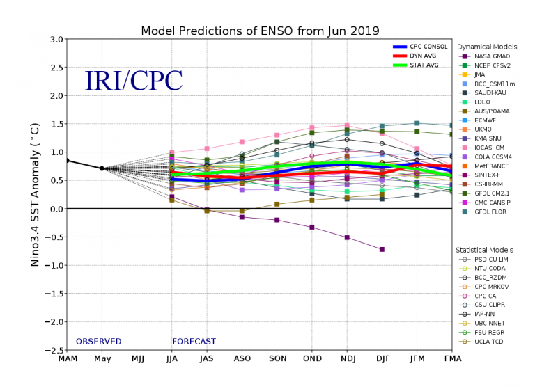 Figure 4 Model Predictions of ENSO from June 2019