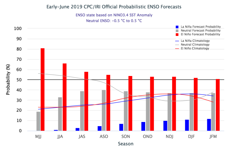 Figure1 Early June 2019_IRI Official Probabilistic ENSO Forecast