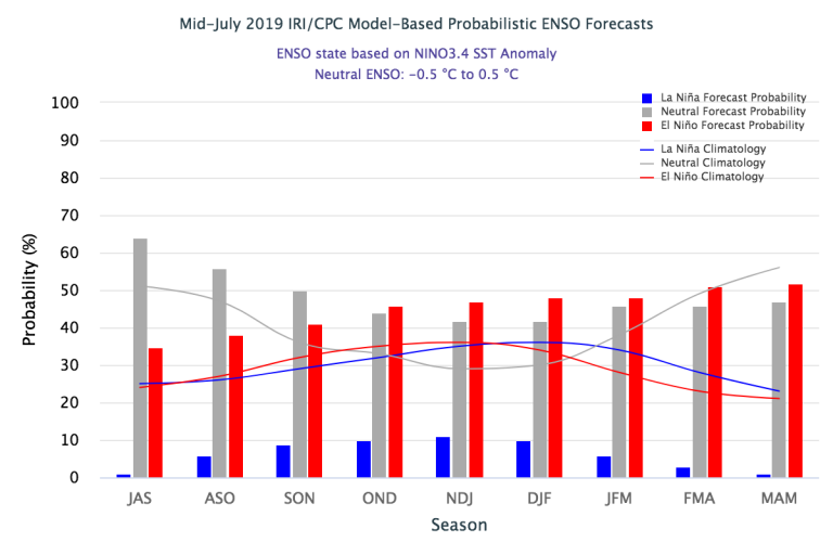 Figure 3 Mid-July 2019_IRI_CPC Model-Based Probabilistic ENSO Forecast