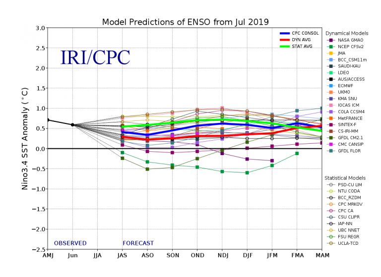 Figure 4 Model Predictions of ENSO from July 2019