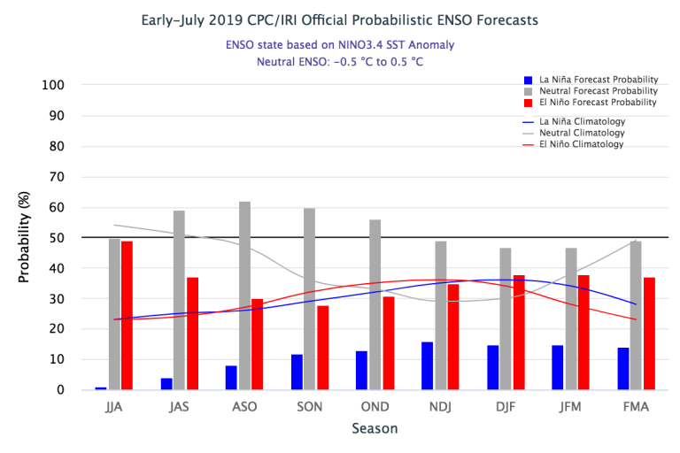 Figure1 Early-July 2019_IRI Official Probabilistic ENSO Forecast