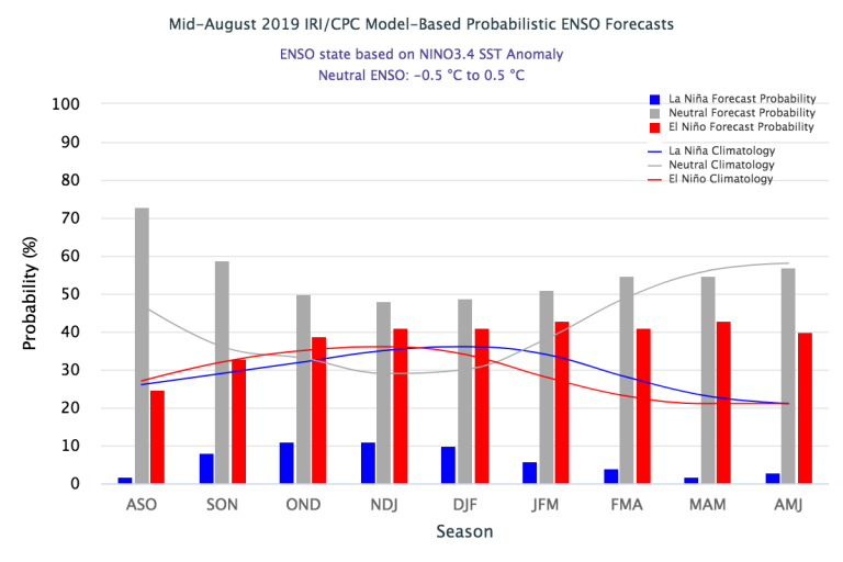 Figure 3 Mid-August 2019_IRI_CPC Model-Based Probabilistic ENSO Forecast