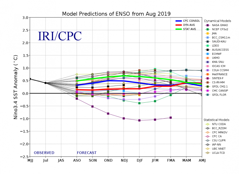 Figure 4 Model Predictions of ENSO from August 2019
