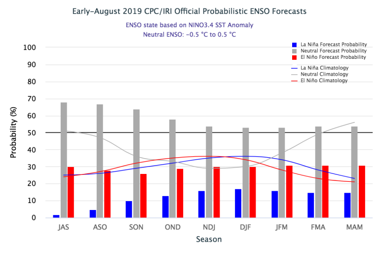 Figure1 Early-August 2019_IRI Official Probabilistic ENSO Forecast