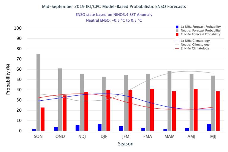 Figure 3 Mid-September 2019_IRI_CPC Model-Based Probabilistic ENSO Forecast