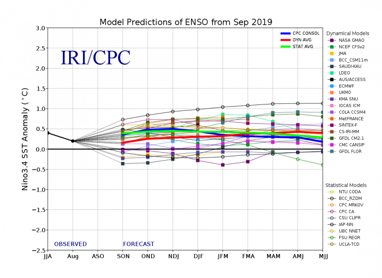 Figure 4 Model Predictions of ENSO from September 2019