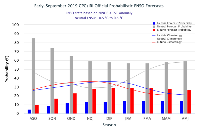 Figure1 Early-September 2019_IRI Official Probabilistic ENSO Forecast