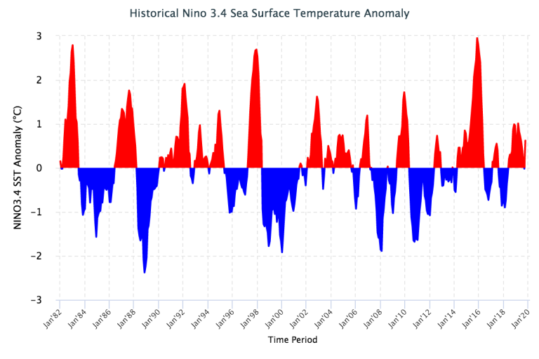 Figure 2 Historical Nino 3.4 Sea Surface Temperature Anomaly