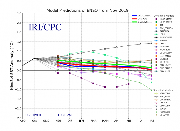 Figure 4 Model Predictions of ENSO from November 2019