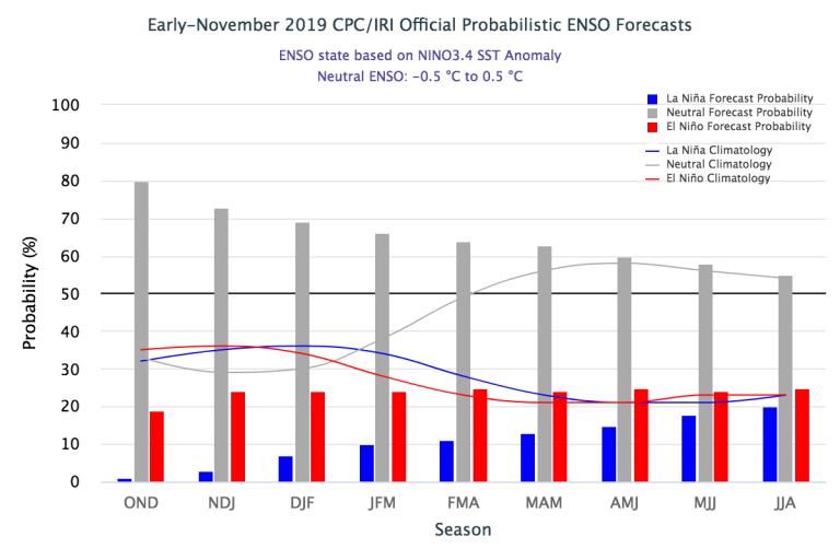 Figure1 Early-November 2019_IRI Official Probabilistic ENSO Forecast