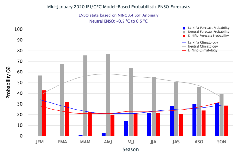 Figure 3 Mid-January 2020_IRI_CPC Model-Based Probabilistic ENSO Forecast