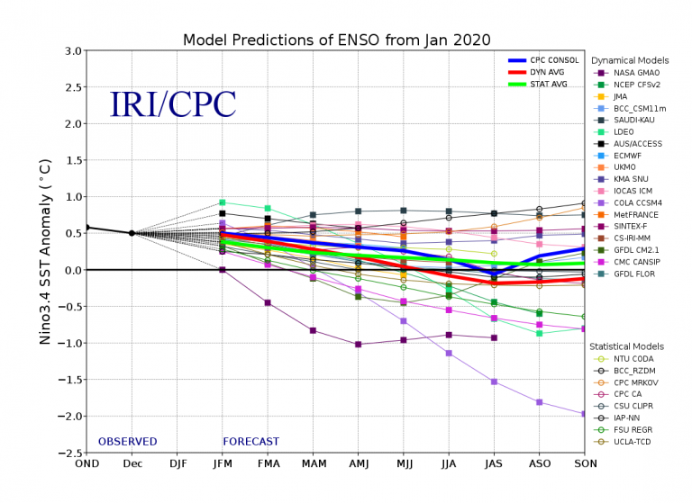 Figure 4 Model Predictions of ENSO from January 2020