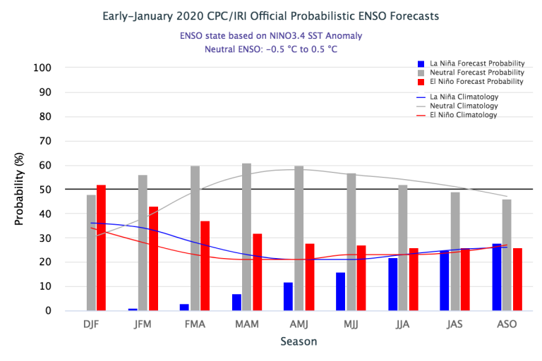 Figure1 Early-January 2020_IRI Official Probabilistic ENSO Forecast