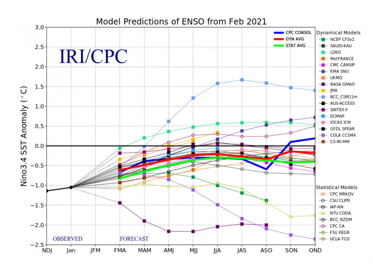 Figure 4 Model Predictions of ENSO from February 2021